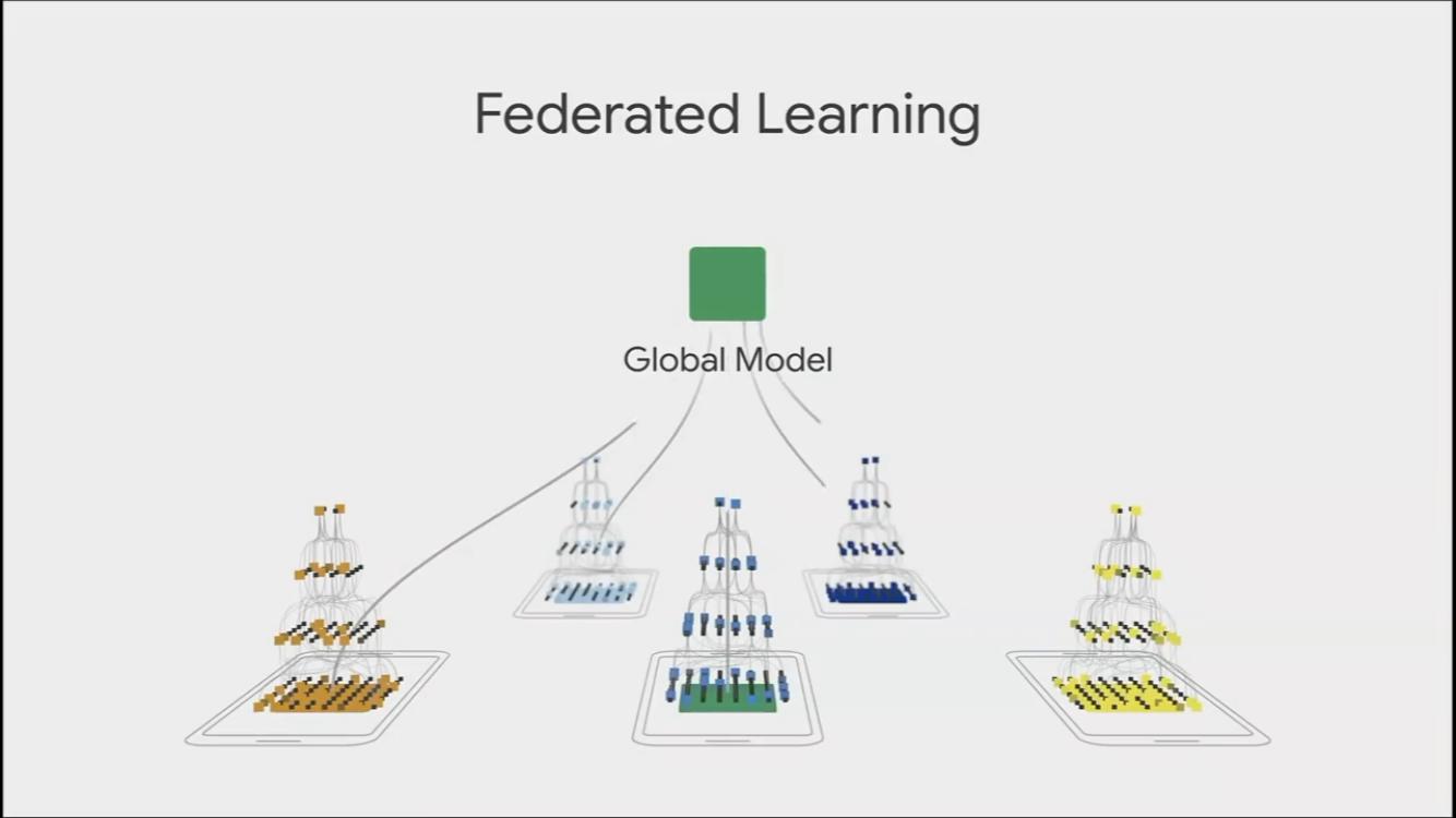 연합학습이 일어나는 원리 (Source: Google I/O 19' Keynote)